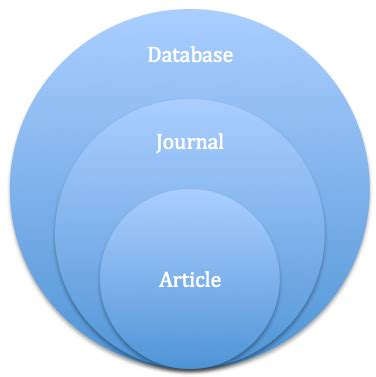 Difference between research paper and journal articles